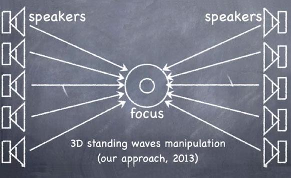 Científicos usan el sonido para hacer levitar objetos (por Manuel Cosío)